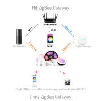Smart ZigBee PRO LED Mr16 Leuchtmittel kompatibel RGBCCT