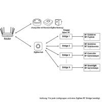 ZigBee RF Gateway 2.4G Beleuchtung wie Mi-Light/MiBoxer oder GLEDOPTO